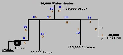 Natural Gas Pipe Line Sizing Chart  sc 1 st  Generator Conversion Kits to Propane and Natural Gas. & Natural Gas Generator Pipe Size Chart
